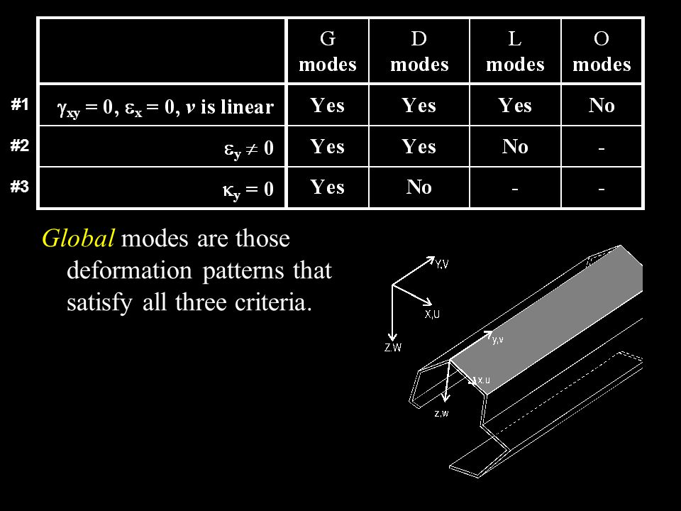 #1 #2 #3 Global modes are those deformation patterns that satisfy all three criteria.