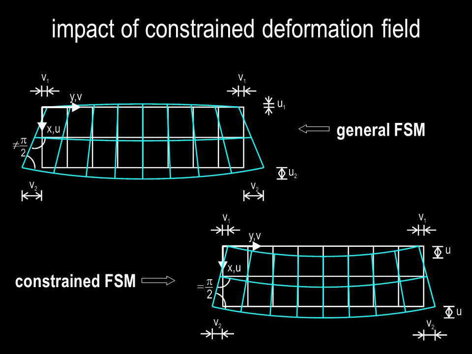 impact of constrained deformation field
