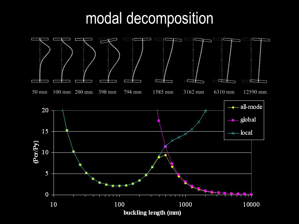 modal decomposition