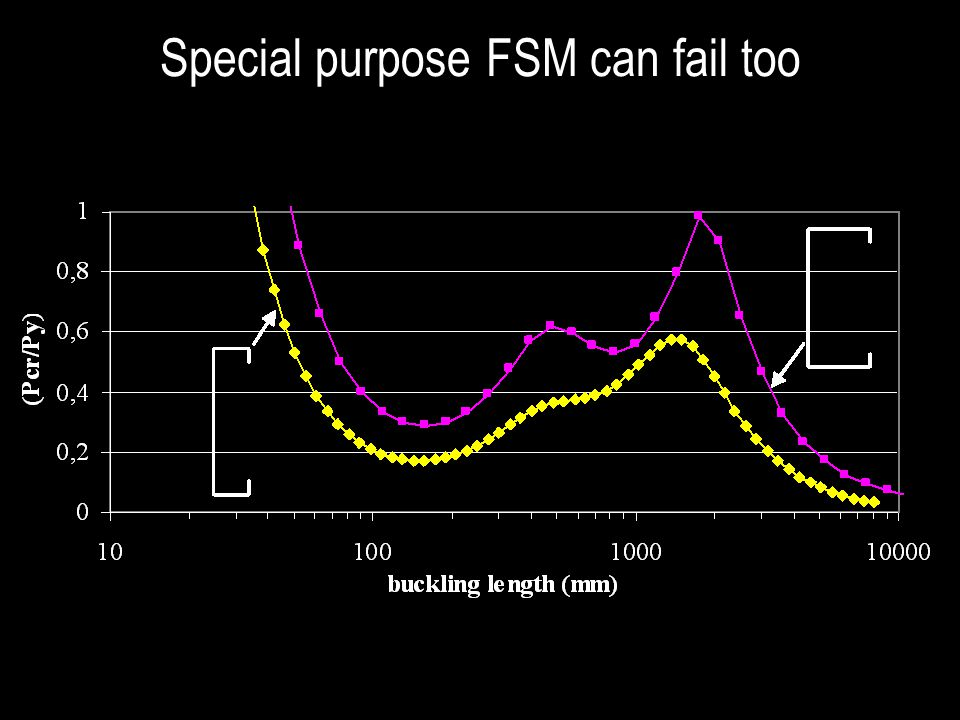 Special purpose FSM can fail too