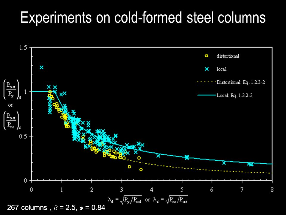 Experiments on cold-formed steel columns