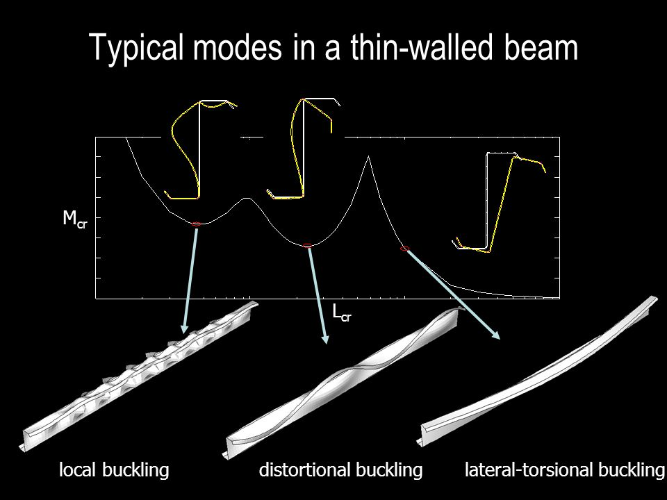Typical modes in a thin-walled beam