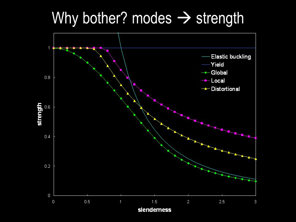 Why bother modes  strength
