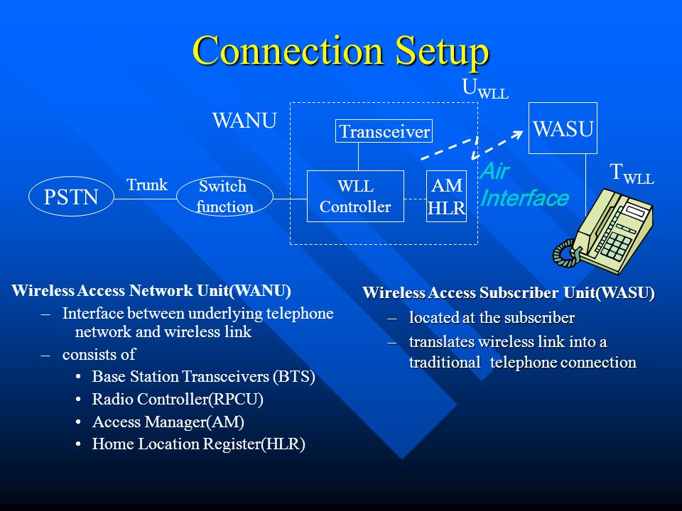 Connection Setup UWLL WANU WASU Air Interface TWLL PSTN Transceiver AM