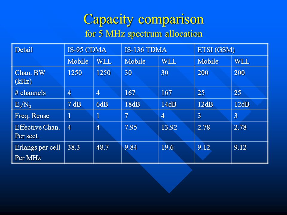 Capacity comparison for 5 MHz spectrum allocation