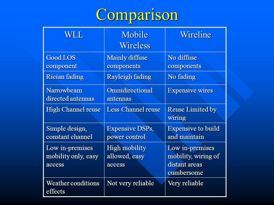 Comparison WLL Mobile Wireless Wireline Good LOS component