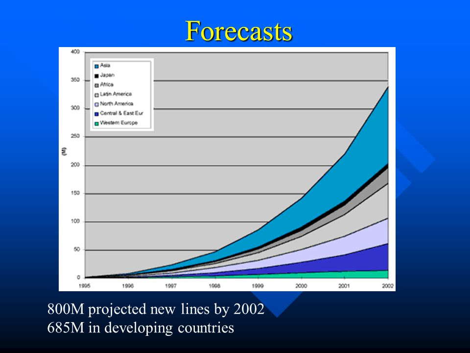 Forecasts 800M projected new lines by 2002