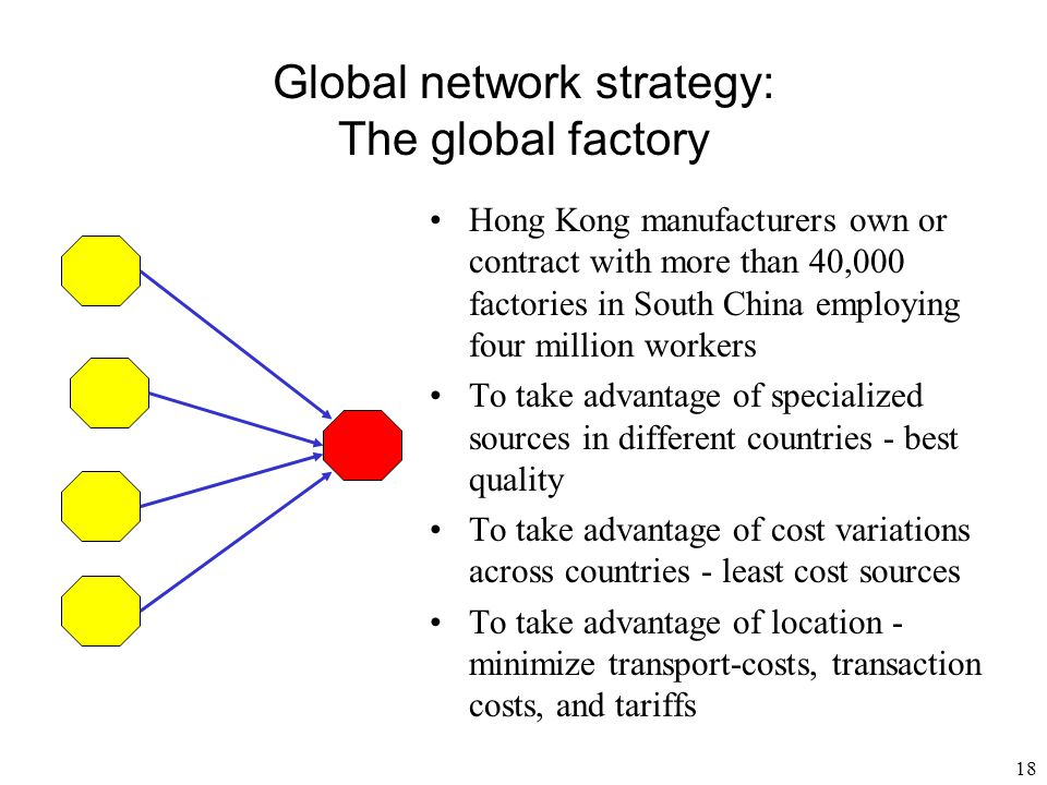Global network strategy: The global factory