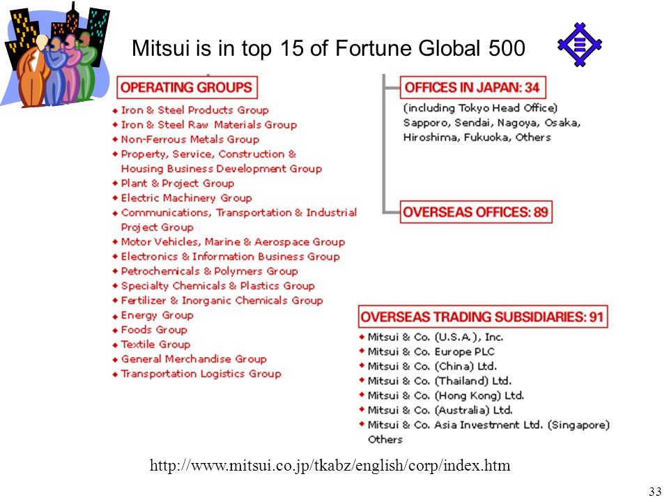 Mitsui is in top 15 of Fortune Global 500