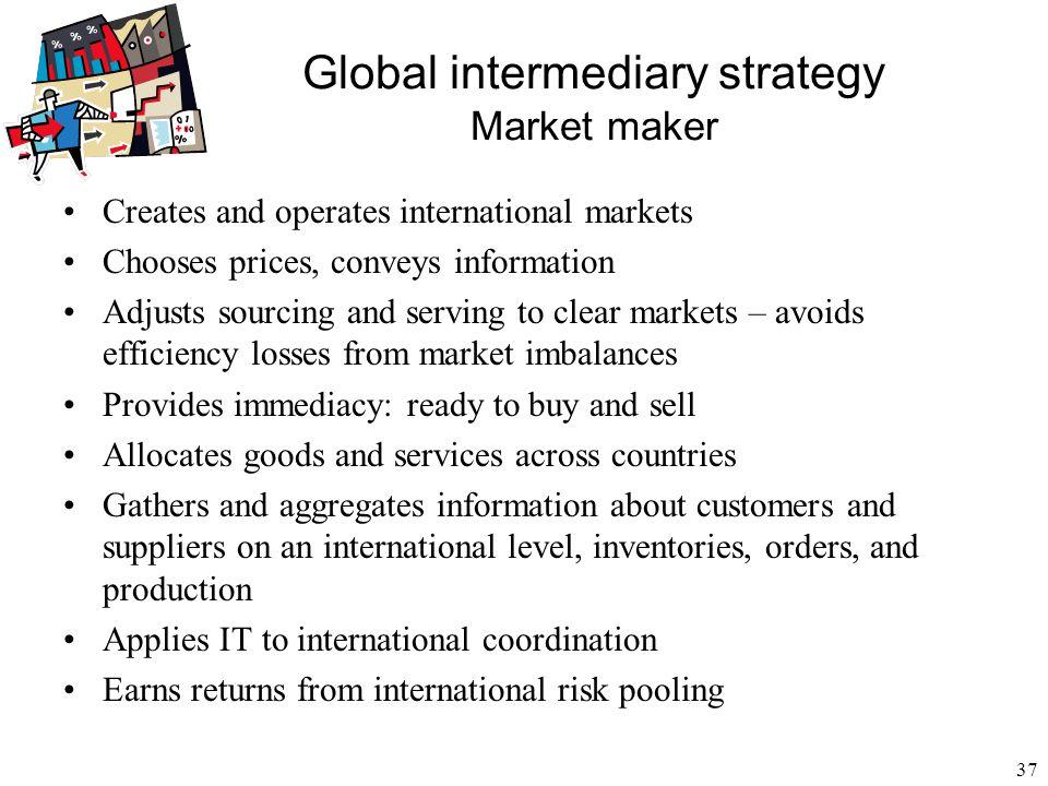 Global intermediary strategy Market maker