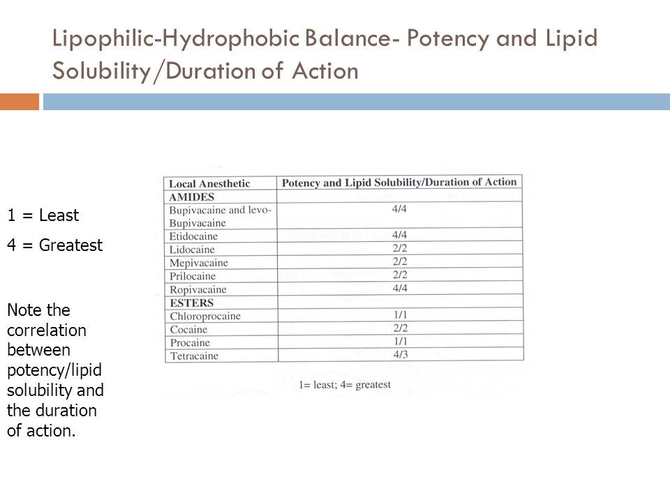 Lipophilic-Hydrophobic Balance- Potency and Lipid Solubility/Duration of Action