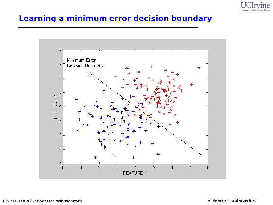 Learning a minimum error decision boundary