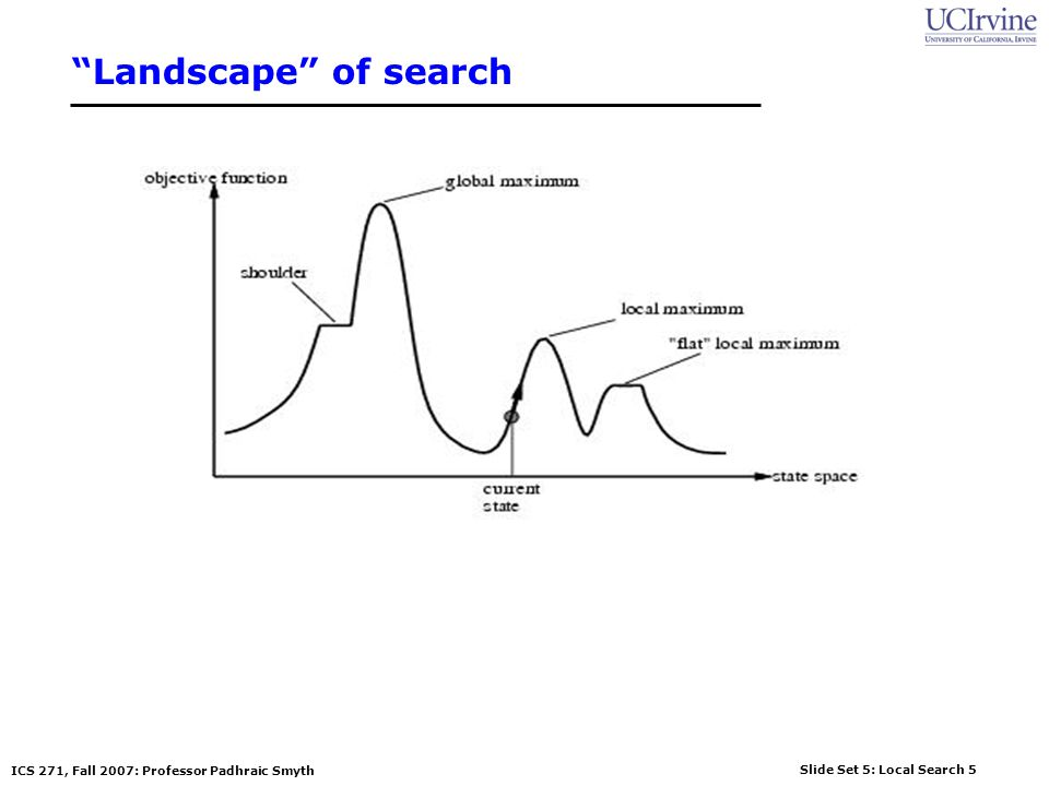 Landscape of search