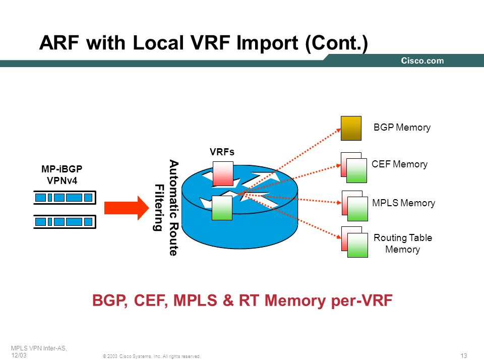 ARF with Local VRF Import (Cont.)