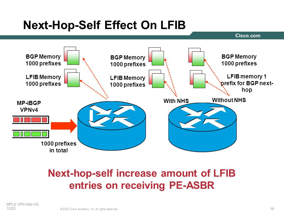 Next-Hop-Self Effect On LFIB
