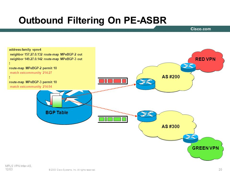 Outbound Filtering On PE-ASBR