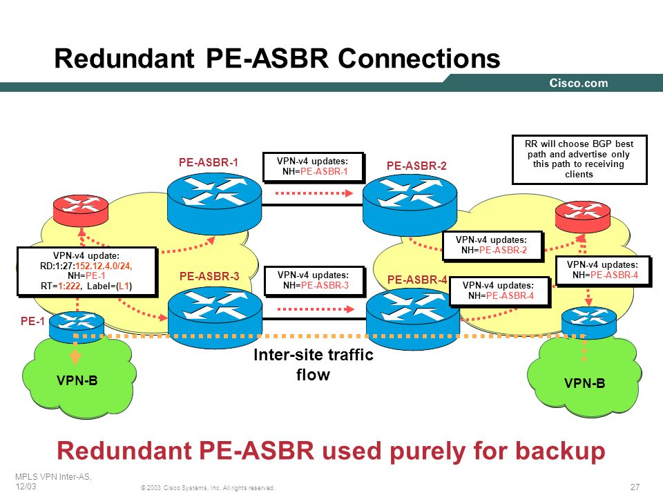 Redundant PE-ASBR Connections