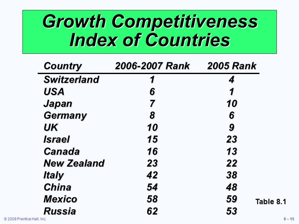 Growth Competitiveness Index of Countries