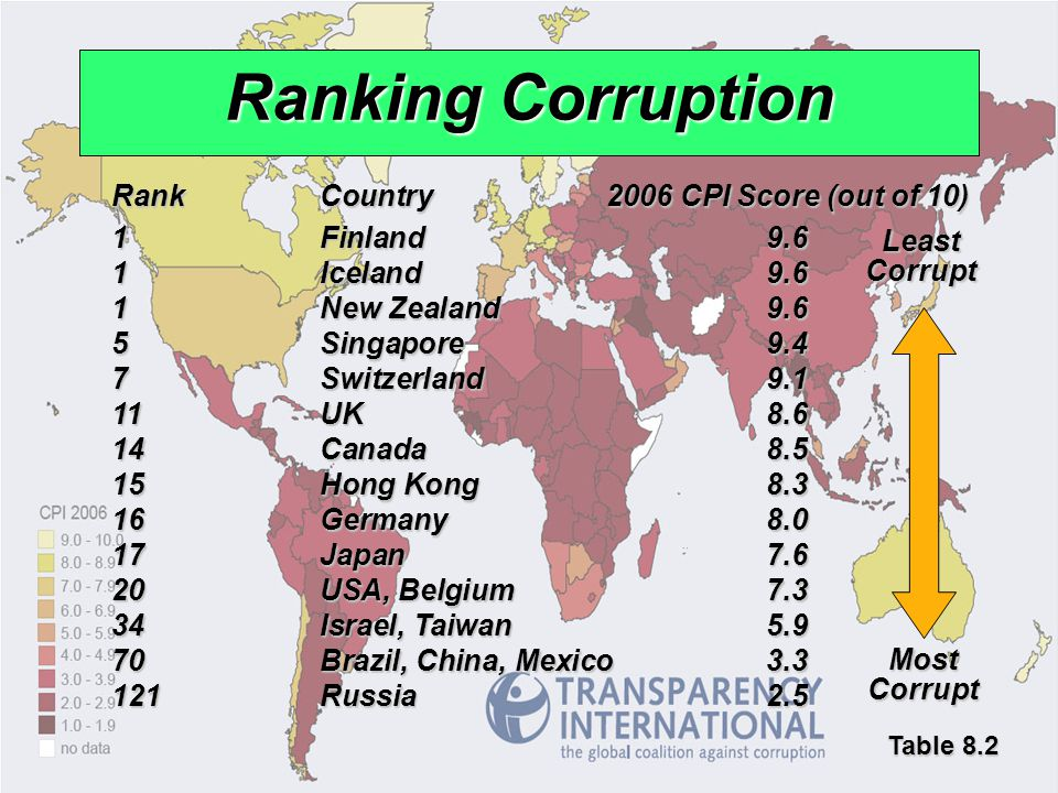 Ranking Corruption Rank Country 2006 CPI Score (out of 10)