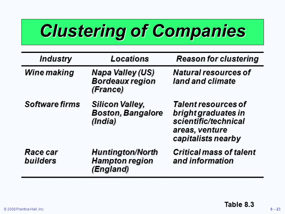 Clustering of Companies