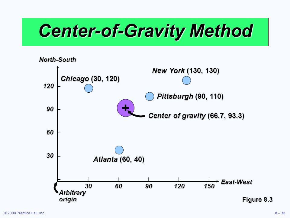 Center-of-Gravity Method