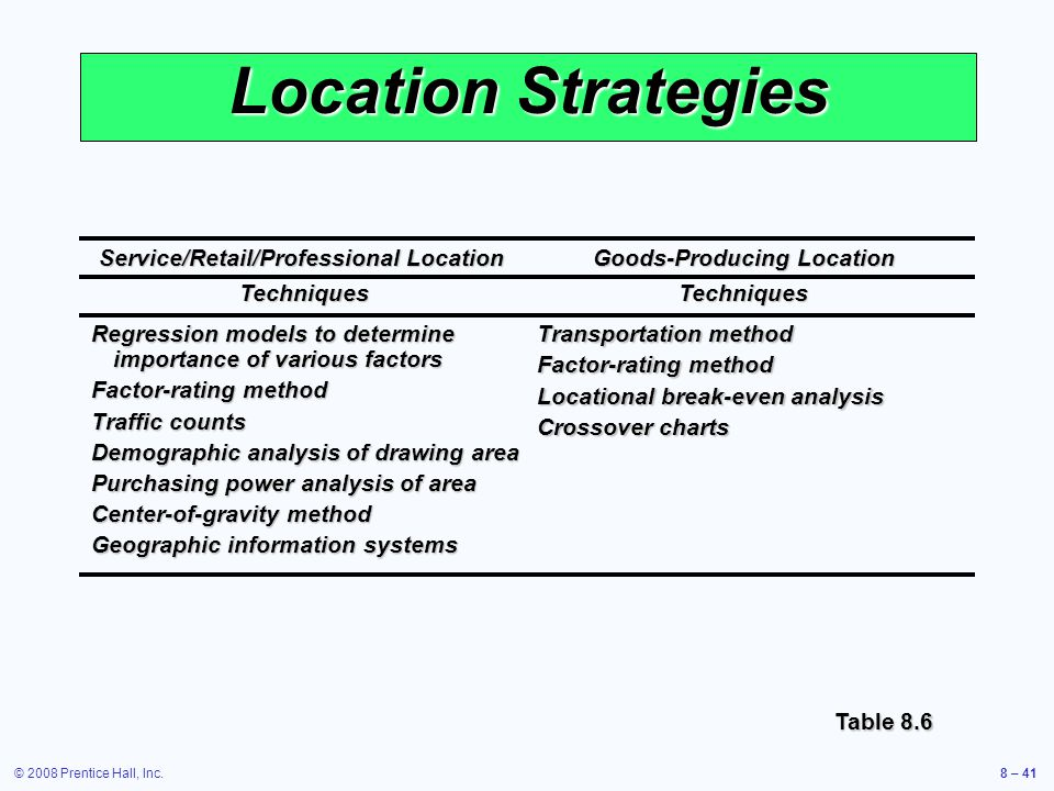 Location Strategies Service/Retail/Professional Location Goods-Producing Location. Techniques Techniques.
