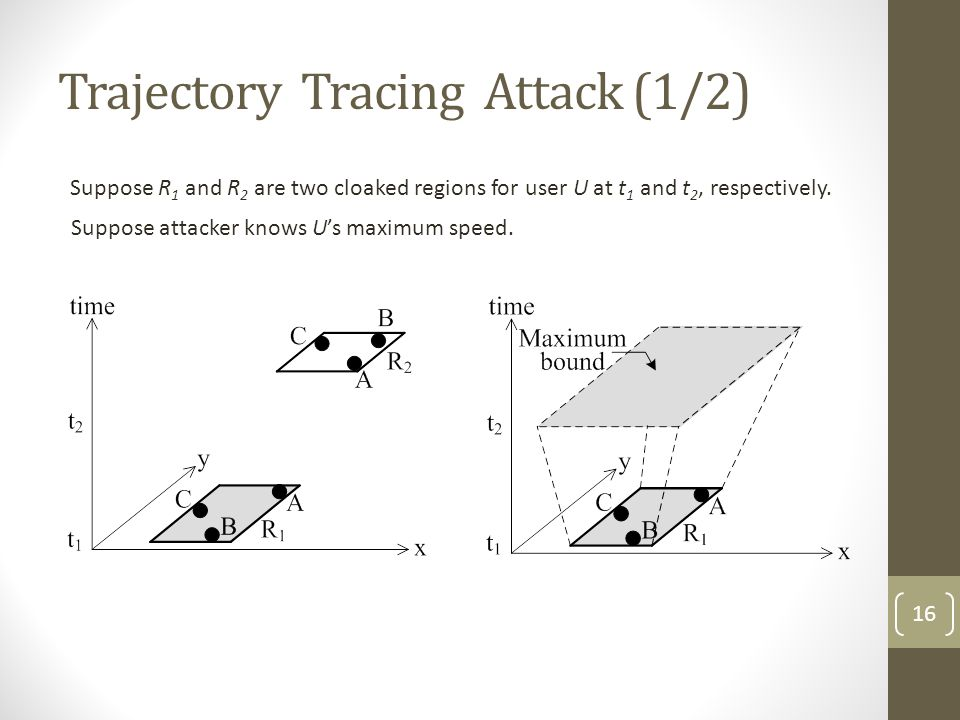 Trajectory Tracing Attack (1/2)