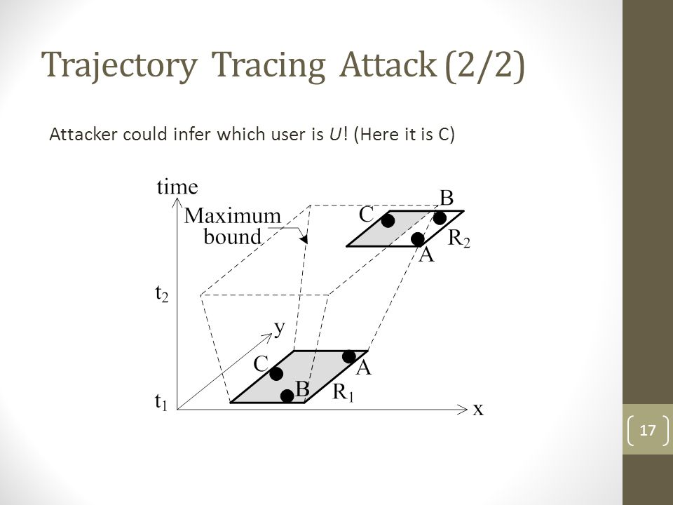 Trajectory Tracing Attack (2/2)