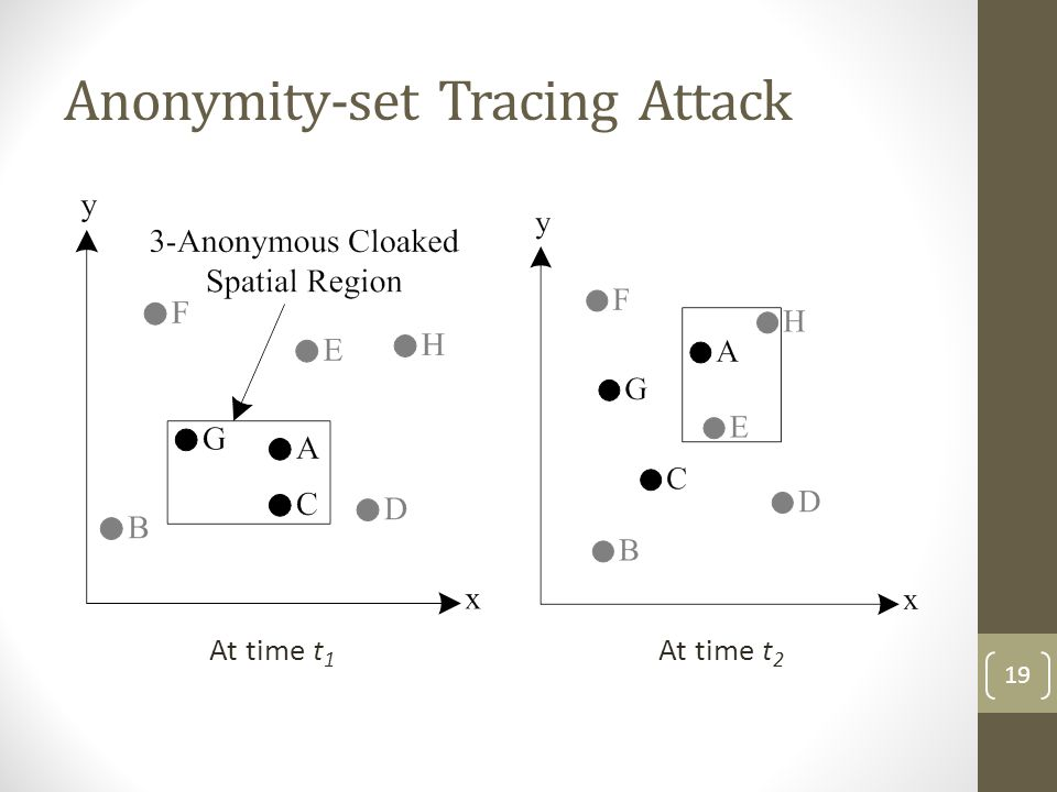 Anonymity-set Tracing Attack