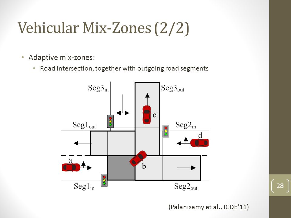 Vehicular Mix-Zones (2/2)
