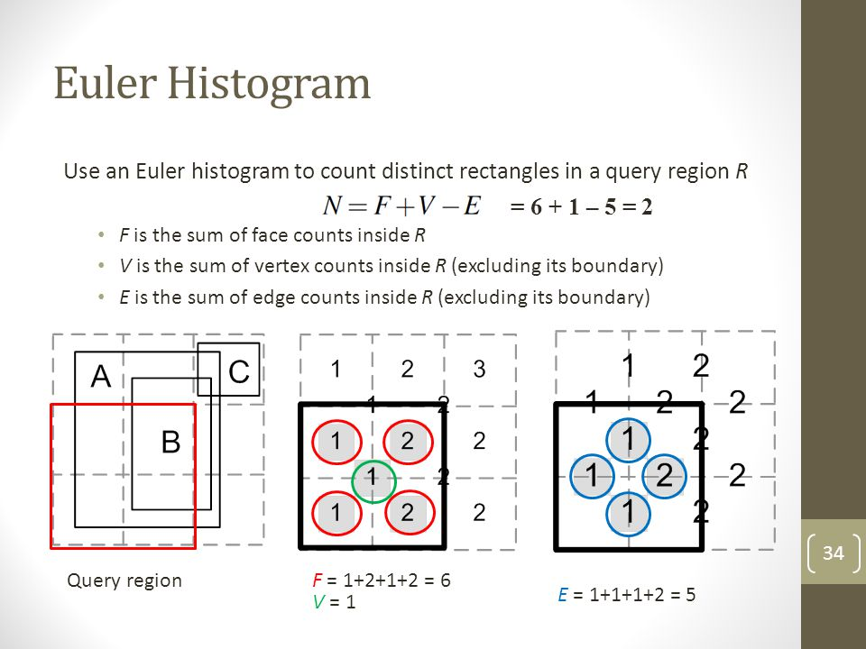 Euler Histogram Use an Euler histogram to count distinct rectangles in a query region R. F is the sum of face counts inside R.