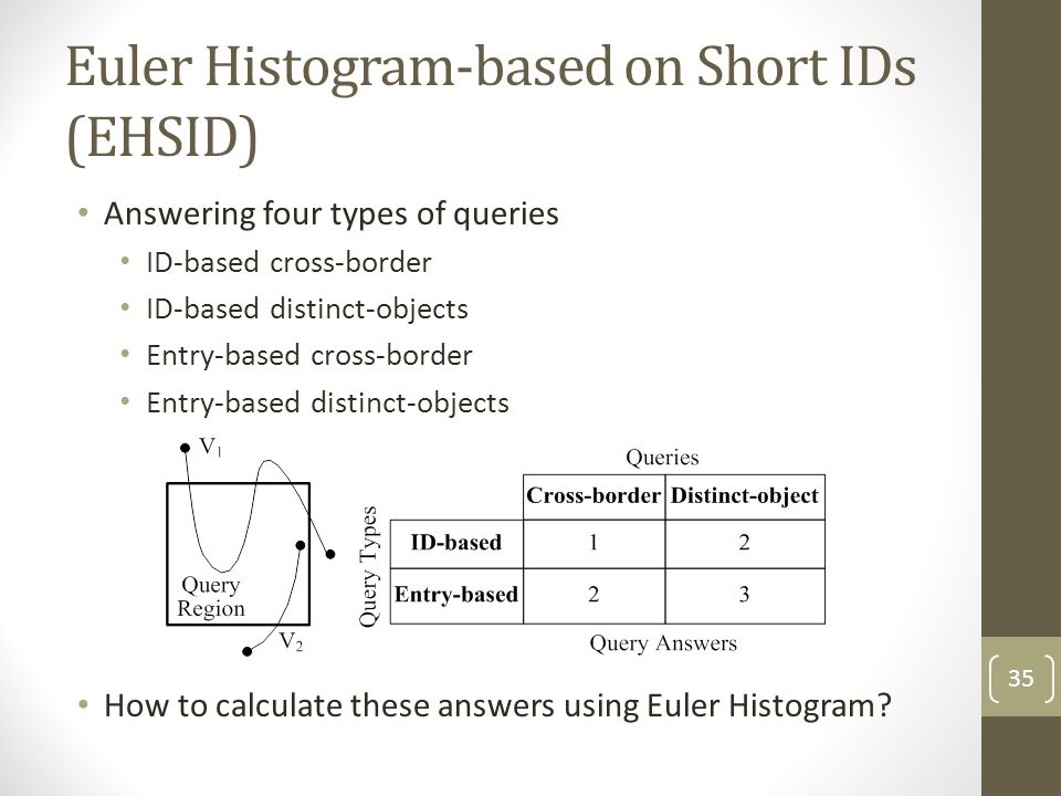 Euler Histogram-based on Short IDs (EHSID)