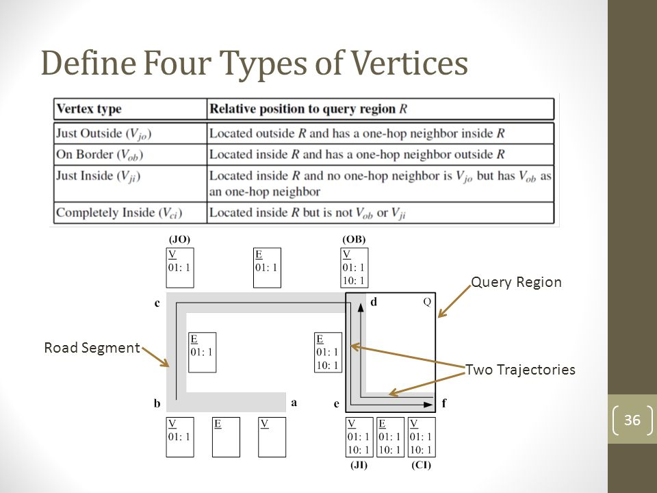 Define Four Types of Vertices