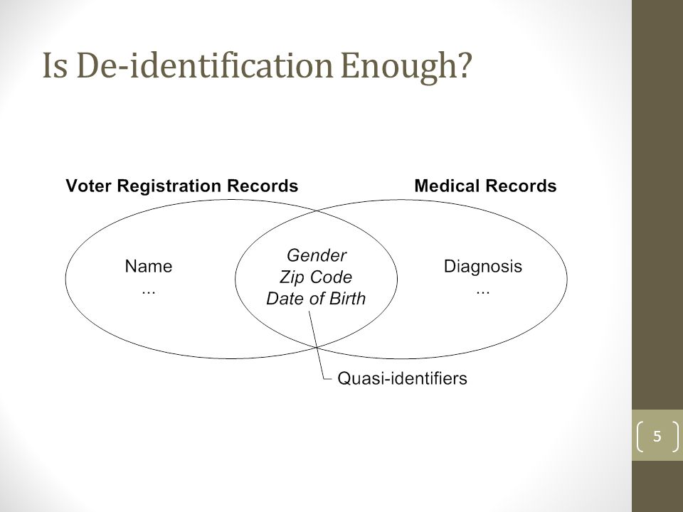 Is De-identification Enough