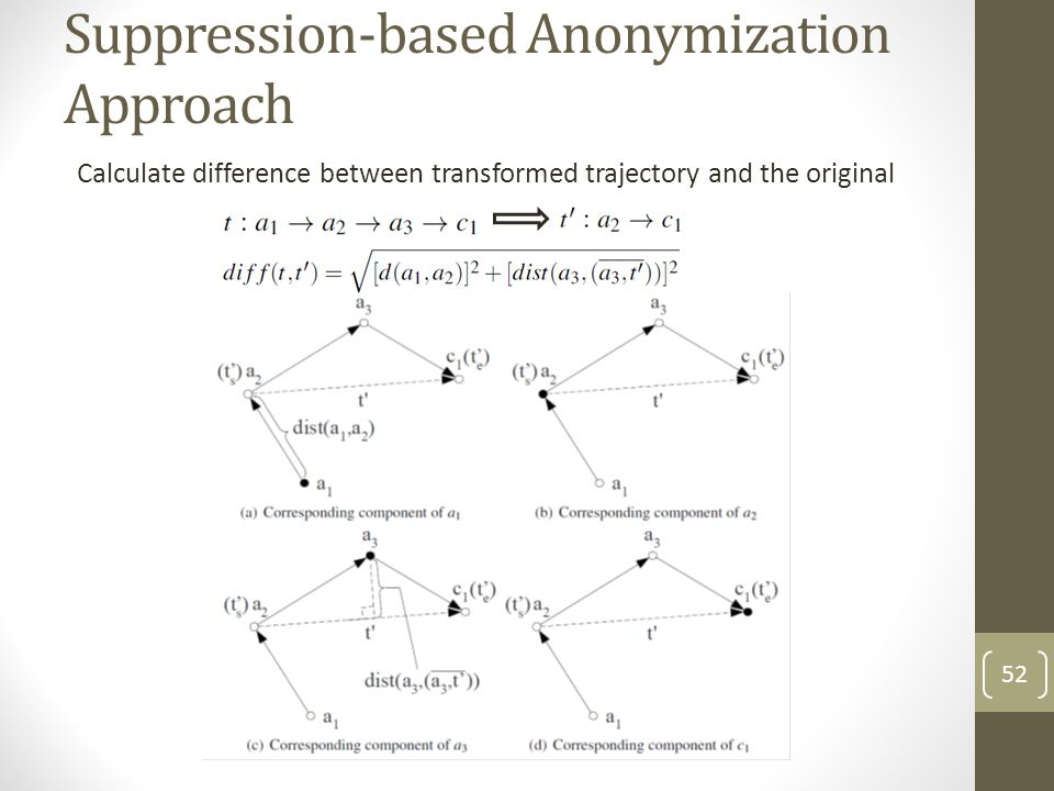 Suppression-based Anonymization Approach
