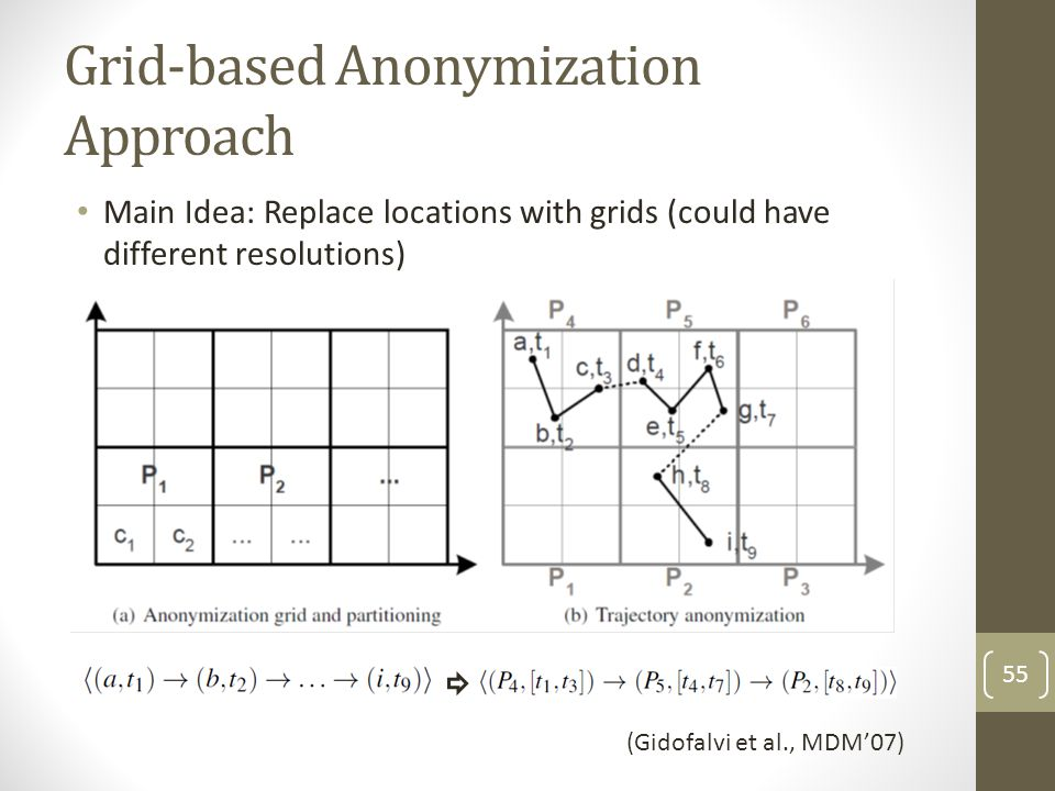 Grid-based Anonymization Approach