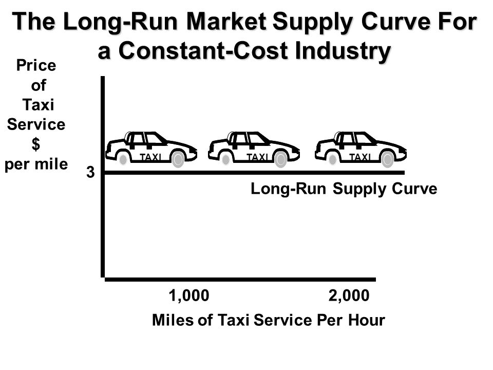 The Long-Run Market Supply Curve For a Constant-Cost Industry