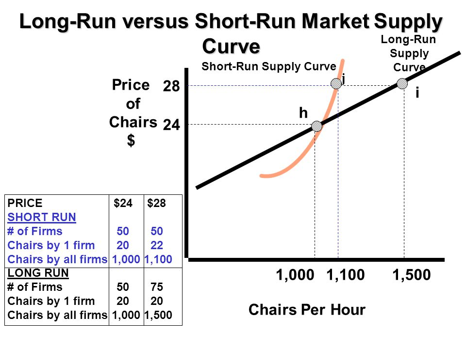 Long-Run versus Short-Run Market Supply Curve
