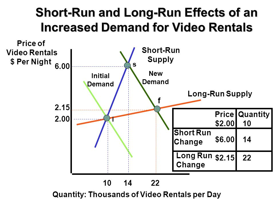 Short-Run and Long-Run Effects of an Increased Demand for Video Rentals