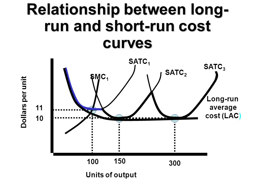 Relationship between long-run and short-run cost curves