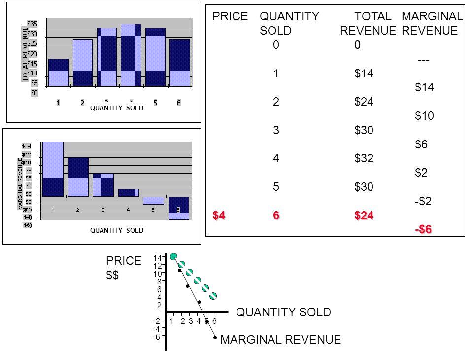 PRICE QUANTITY TOTAL MARGINAL SOLD REVENUE REVENUE $16 0 0 ---