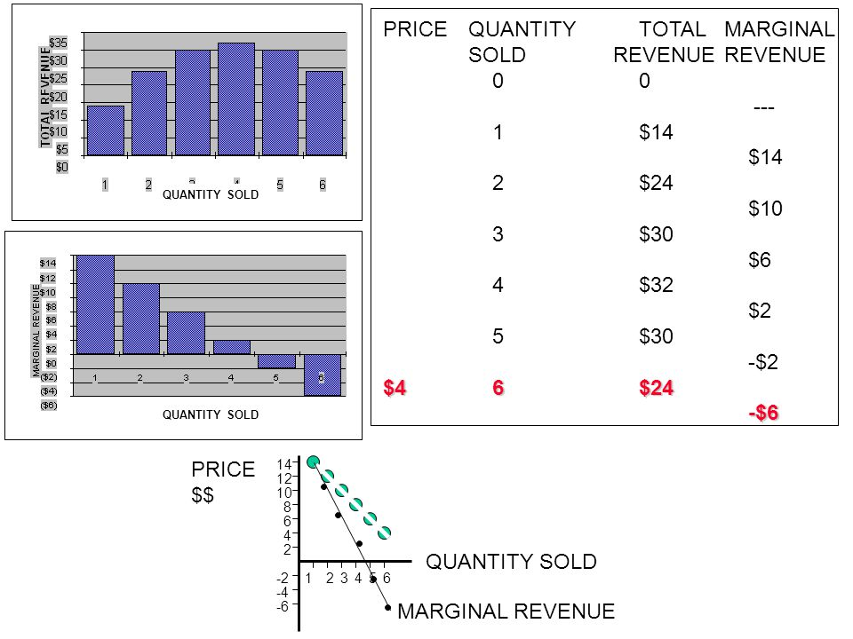 PRICE QUANTITY TOTAL MARGINAL SOLD REVENUE REVENUE $