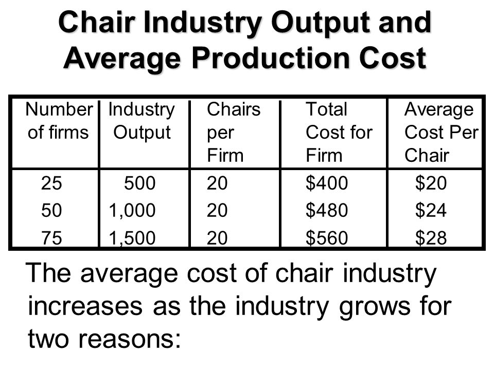 Chair Industry Output and Average Production Cost