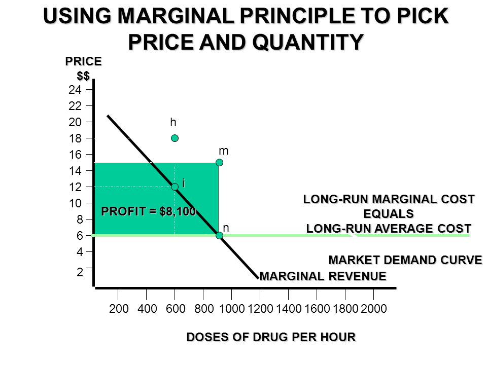 USING MARGINAL PRINCIPLE TO PICK PRICE AND QUANTITY