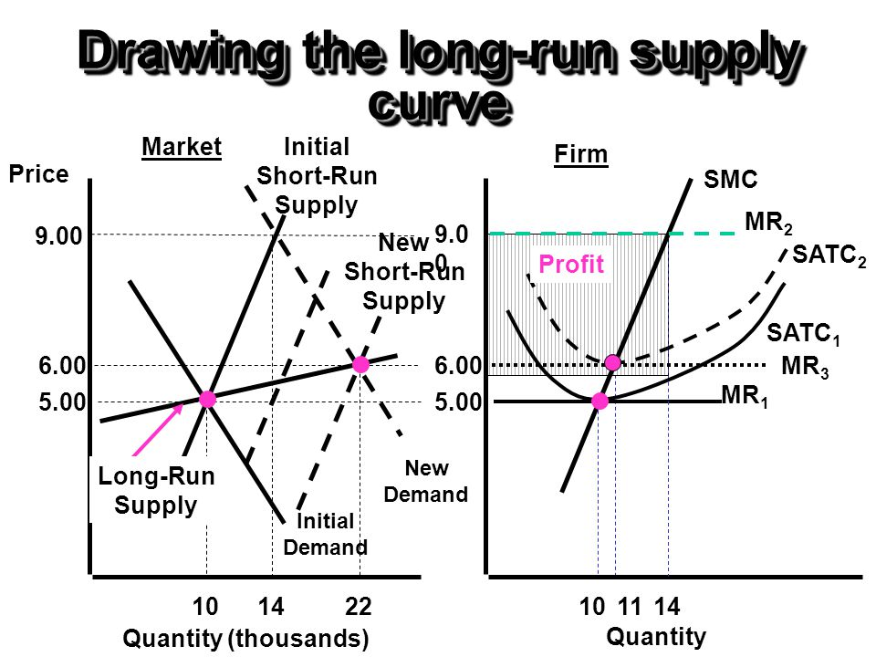 Drawing the long-run supply curve