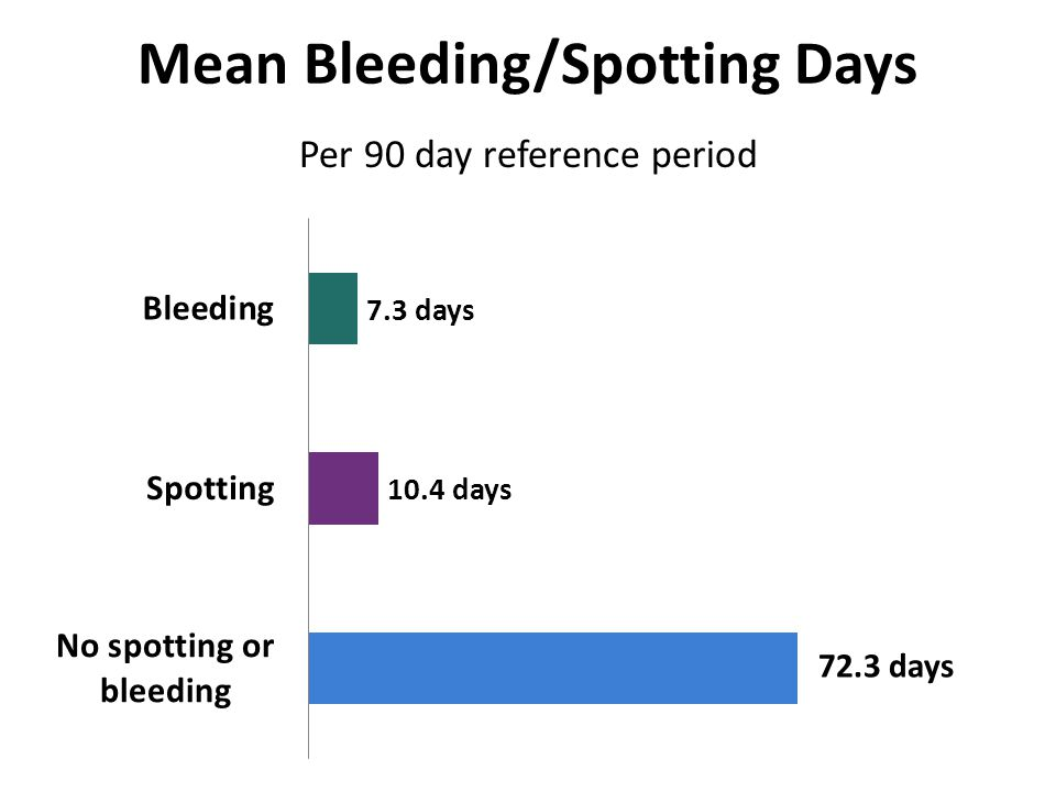 Mean Bleeding/Spotting Days