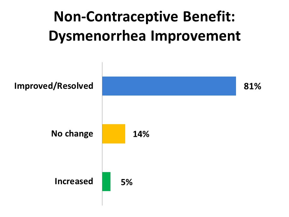 Non-Contraceptive Benefit: Dysmenorrhea Improvement