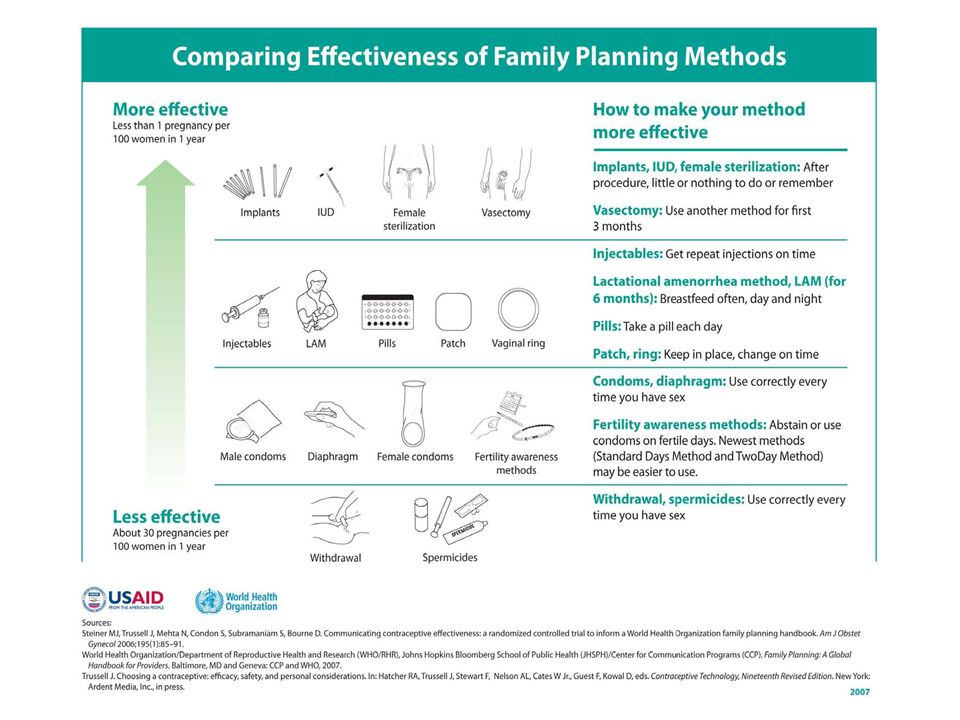 Typical-use pregnancy rates for long-acting reversible contraceptive (LARC) methods are lower when compared with oral and other contraceptives, placing them in the top tier of methods by effectiveness