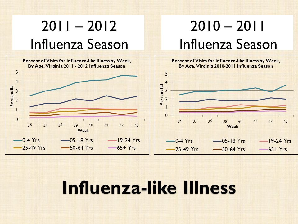 Influenza-like Illness