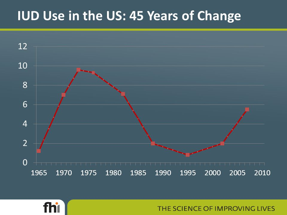 IUD Use in the US: 45 Years of Change